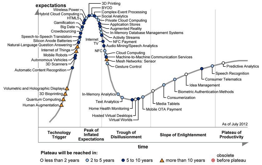 3D Printing Hype Cycle